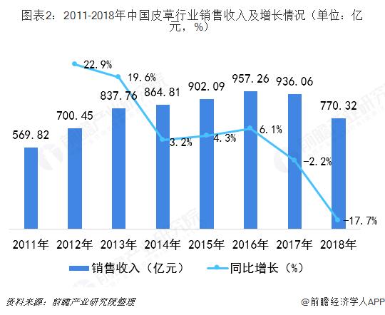 图表2:2011-2018年中国皮草行业销售收入及增长情况(单位:亿元,%)