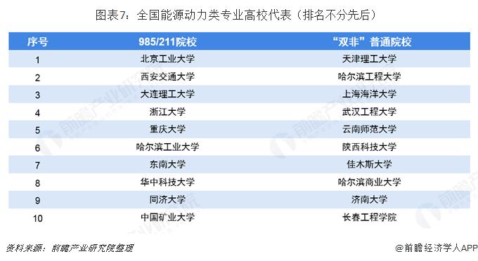 图表7:全国能源动力类专业高校代表(排名不分先后)