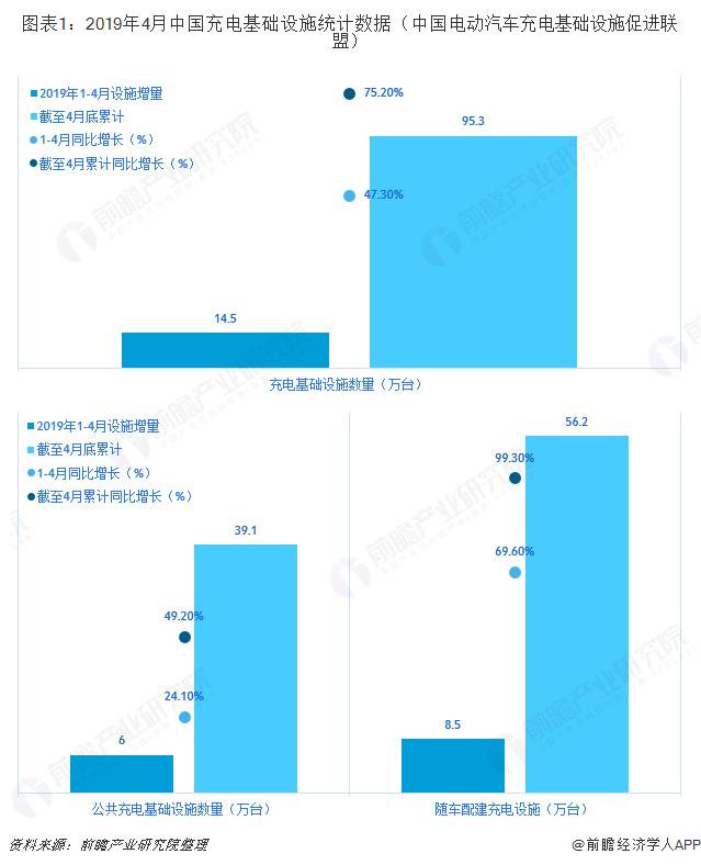 图表1:2019年4月中国充电基础设施统计数据(中国电动汽车充电基础设施促进联盟)