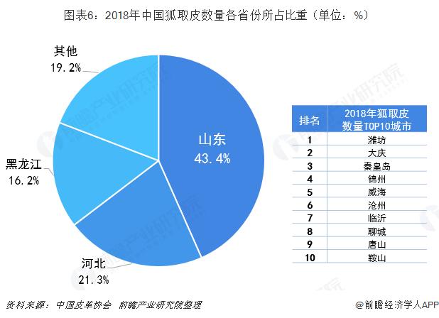 图表6:2018年中国狐取皮数量各省份所占比重(单位:%)