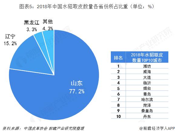 图表5:2018年中国水貂取皮数量各省份所占比重(单位:%)