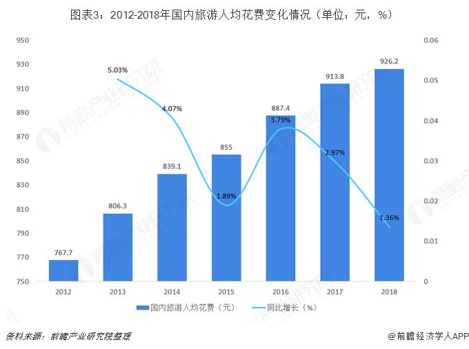 图表3:2012-2018年国内旅游人均花费变化情况(单位:元,%)