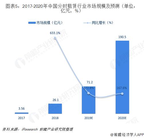 图表5:2017-2020年中国分时租赁行业市场规模及预测(单位:亿元,%)