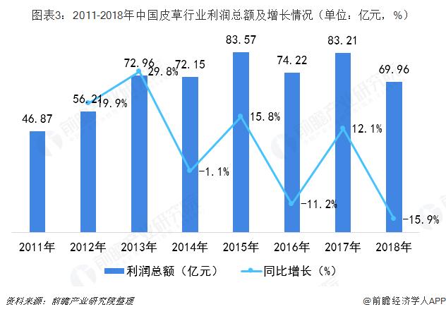 图表3:2011-2018年中国皮草行业利润总额及增长情况(单位:亿元,%)