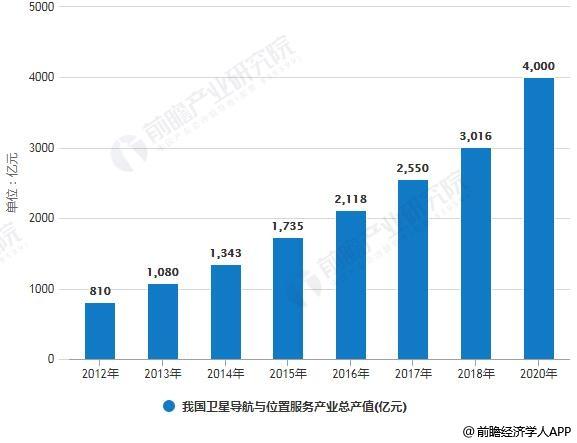 2012-2020年我国卫星导航与位置服务产业总产值统计情况及预测
