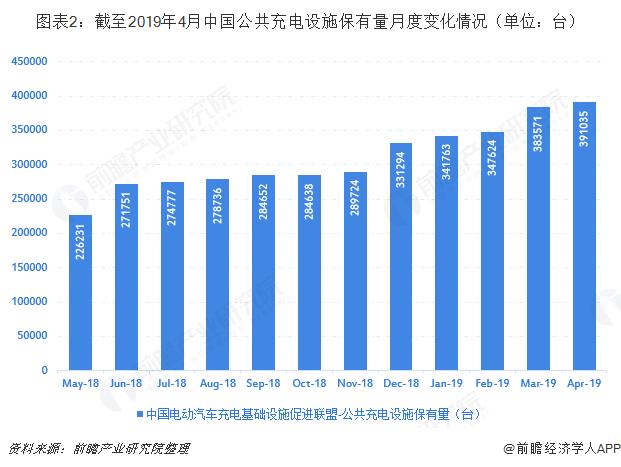 图表2:截至2019年4月中国公共充电设施保有量月度变化情况(单位:台)