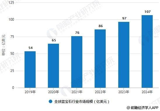 2019-2024年全球蓝宝石行业市场规模统计情况及预测