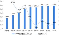 2018年中国农药行业产品结构与2019年趋势预测 行业进入调整升级期【组图】
