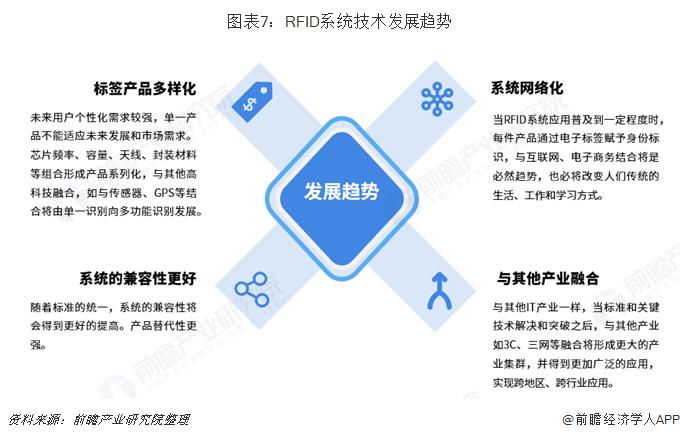 图表7:RFID系统技术发展趋势