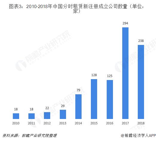 图表3:2010-2018年中国分时租赁新注册成立公司数量(单位:家)