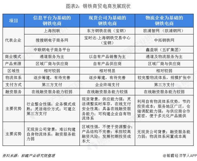 图表2:钢铁商贸电商发展现状