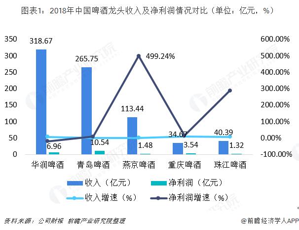 图表1:2018年中国啤酒龙头收入及净利润情况对比(单位:亿元,%)