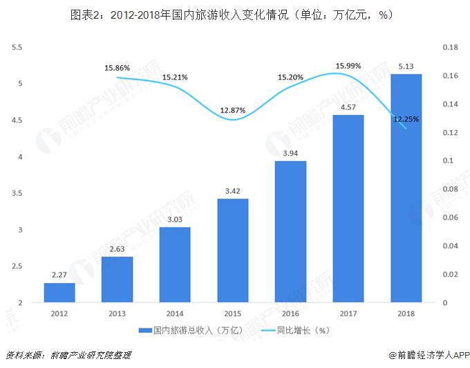 图表2:2012-2018年国内旅游收入变化情况(单位:万亿元,%)