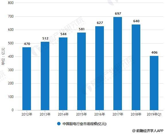 2012-2019年Q1中国厨电行业市场规模统计情况