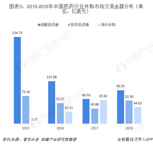 图表3:2015-2018年中国医药行业并购市场交易金额分布(单位:亿美元)