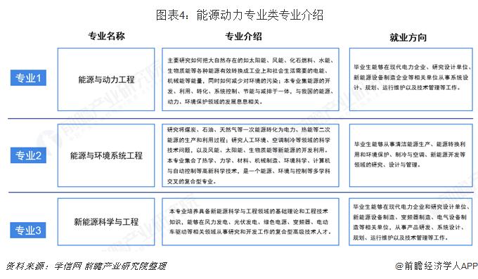 图表4:能源动力专业类专业介绍