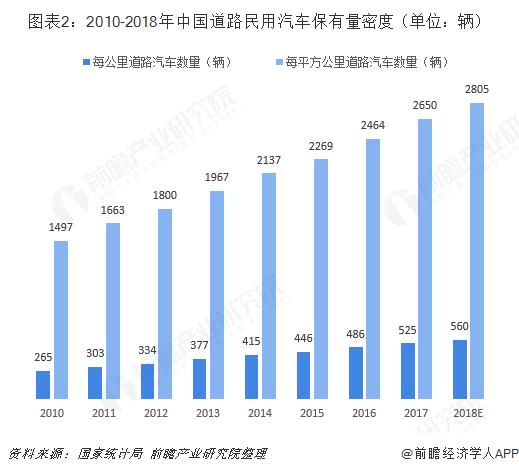 图表2:2010-2018年中国道路民用汽车保有量密度(单位:辆)