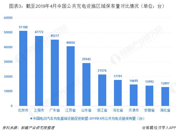 图表3:截至2019年4月中国公共充电设施区域保有量对比情况(单位:台)