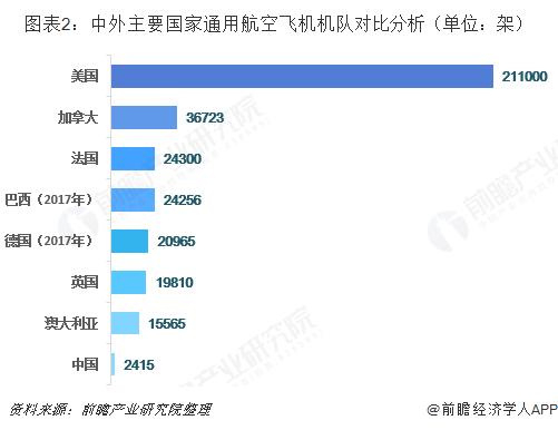 图表2:中外主要国家通用航空飞机机队对比分析(单位:架)