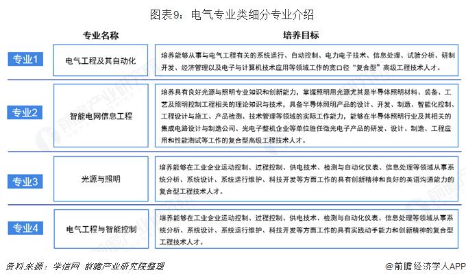 图表9:电气专业类细分专业介绍