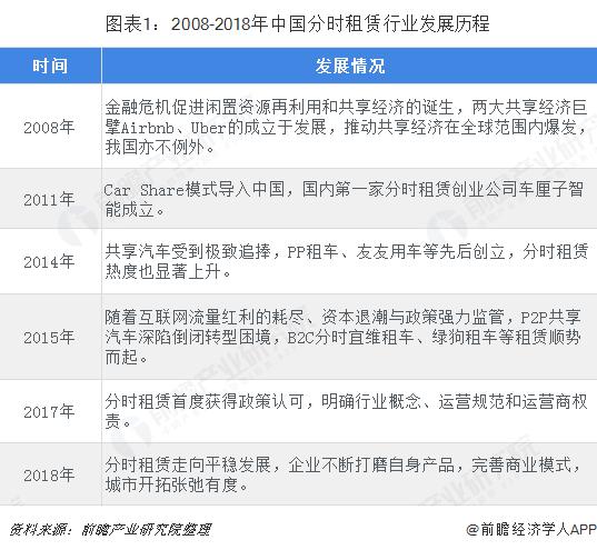 图表1:2008-2018年中国分时租赁行业发展历程