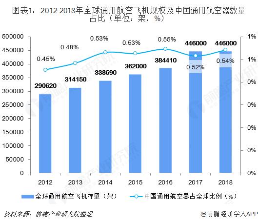 图表1:2012-2018年全球通用航空飞机规模及中国通用航空器数量占比(单位:架,%)