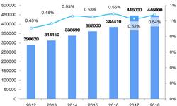 2018年中国通用航空市场现状与发展趋势:对标发达国家仍有较大差距【组图】