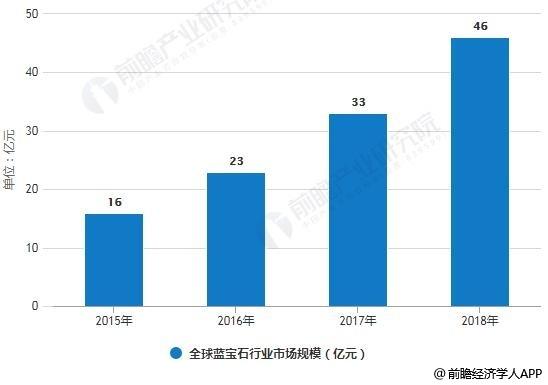 2015-2018年全球蓝宝石行业市场规模统计情况及预测