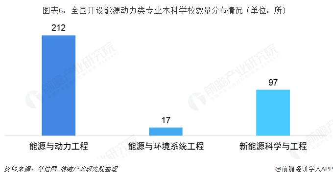 图表6:全国开设能源动力类专业本科学校数量分布情况(单位:所)