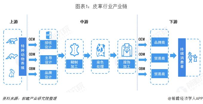 图表1:皮草行业产业链