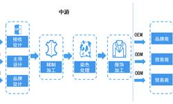预见2019:《2019年中国皮草产业全景图谱》(附发展现状、产业链分析等)