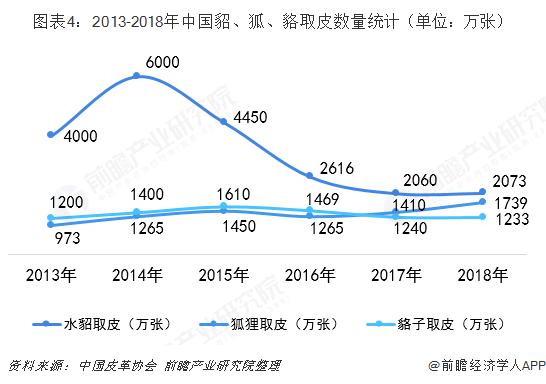 图表4:2013-2018年中国貂、狐、貉取皮数量统计(单位:万张)