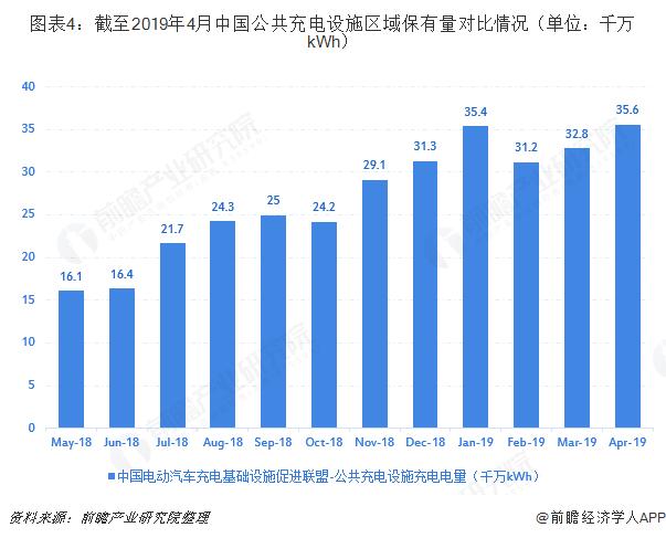 图表4:截至2019年4月中国公共充电设施区域保有量对比情况(单位:千万kWh)