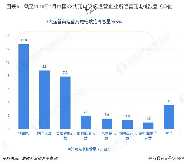 图表5:截至2019年4月中国公共充电设施运营企业所运营充电桩数量(单位:万台)