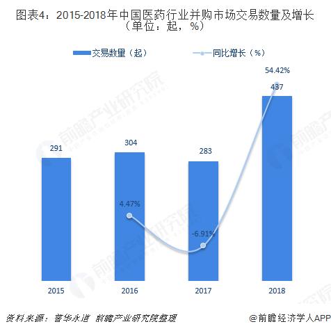 图表4:2015-2018年中国医药行业并购市场交易数量及增长(单位:起,%)
