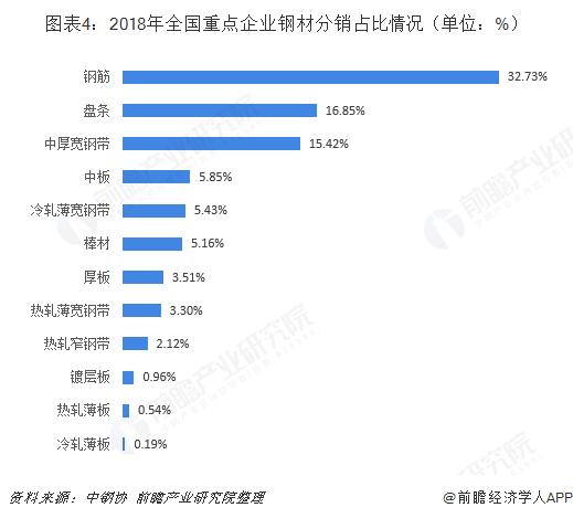 图表4:2018年全国重点企业钢材分销占比情况(单位:%)