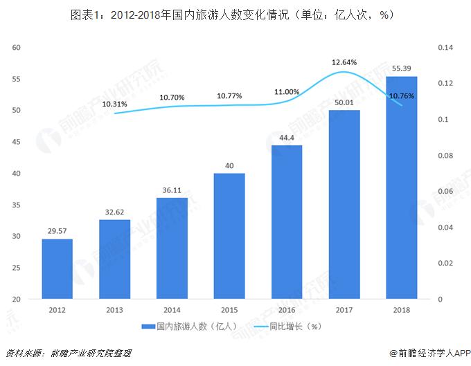 图表1:2012-2018年国内旅游人数变化情况(单位:亿人次,%)