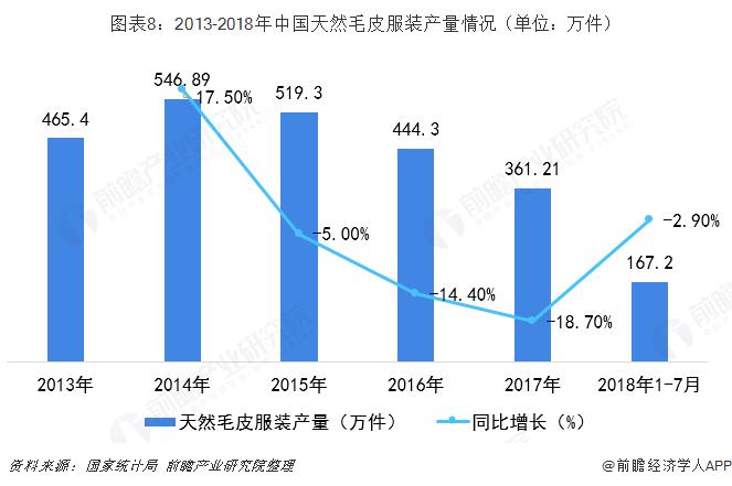 图表8:2013-2018年中国天然毛皮服装产量情况(单位:万件)