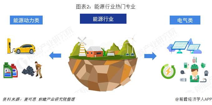 图表2:能源行业热门专业