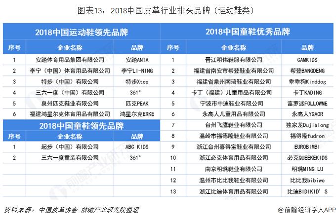 图表13:2018中国皮革行业排头品牌(运动鞋类)