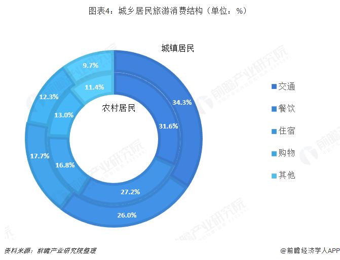 图表4:城乡居民旅游消费结构(单位:%)