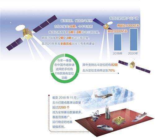 中国北斗产业发展概况运行分析情况