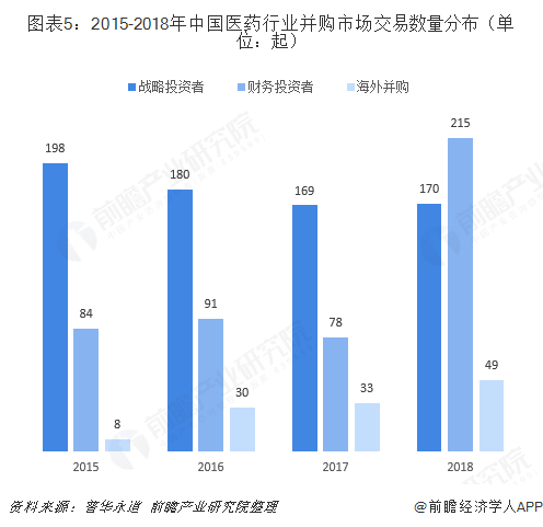 图表5:2015-2018年中国医药行业并购市场交易数量分布(单位:起)