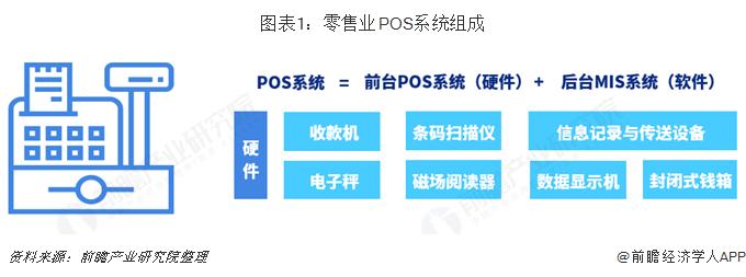 图表1:零售业POS系统组成