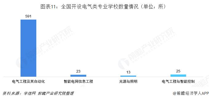 图表11:全国开设电气类专业学校数量情况(单位:所)