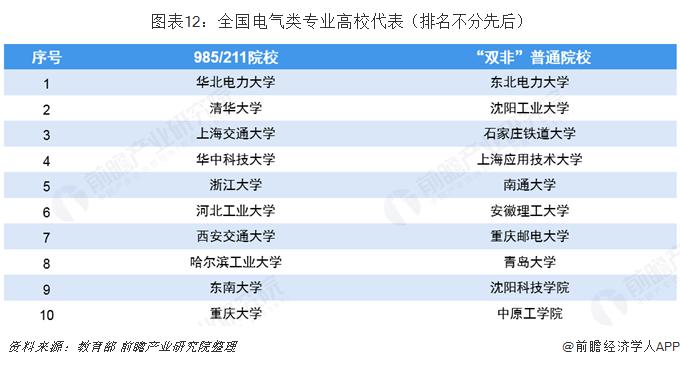 图表12:全国电气类专业高校代表(排名不分先后)