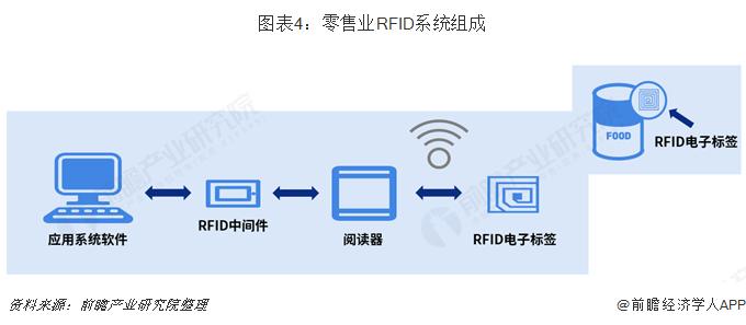 图表4:零售业RFID系统组成