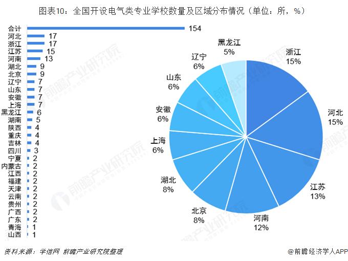 图表10:全国开设电气类专业学校数?#32771;?#21306;域分布情况(单位:所,%)