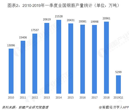 图表2:2010-2019年一季度全国钢筋产量统计(单位:万吨)