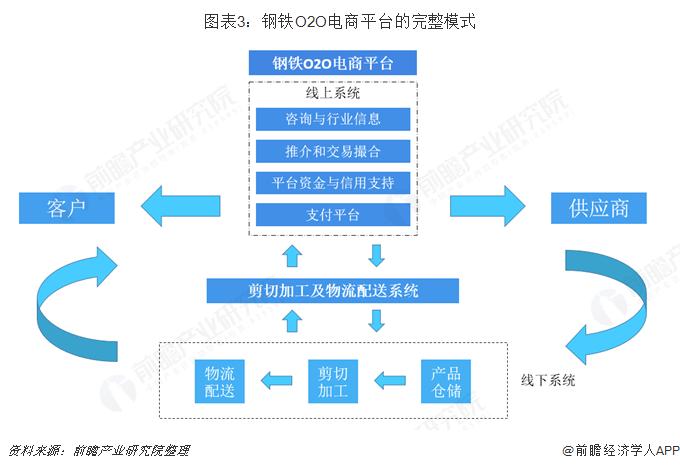 图表3:钢铁O2O电商平台的完整模式